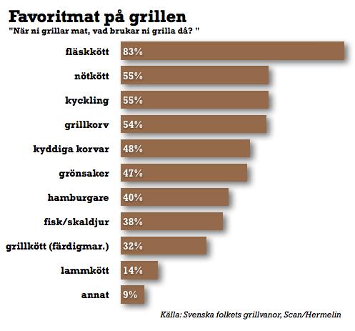 grill favoritmat